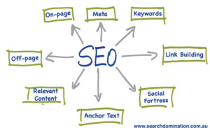Diagram of SEO Terms